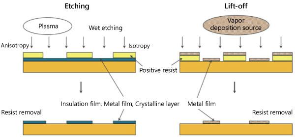 Pattern Etching/Processing