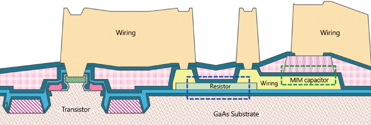MMIC Cross-section Schematic (example)