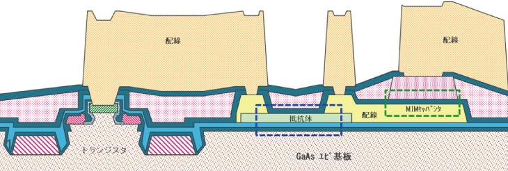 MMICの断面模式図(例)