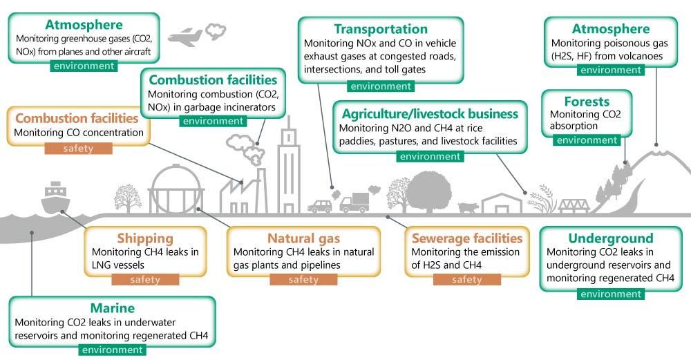 Gas Sensing for Various Applications