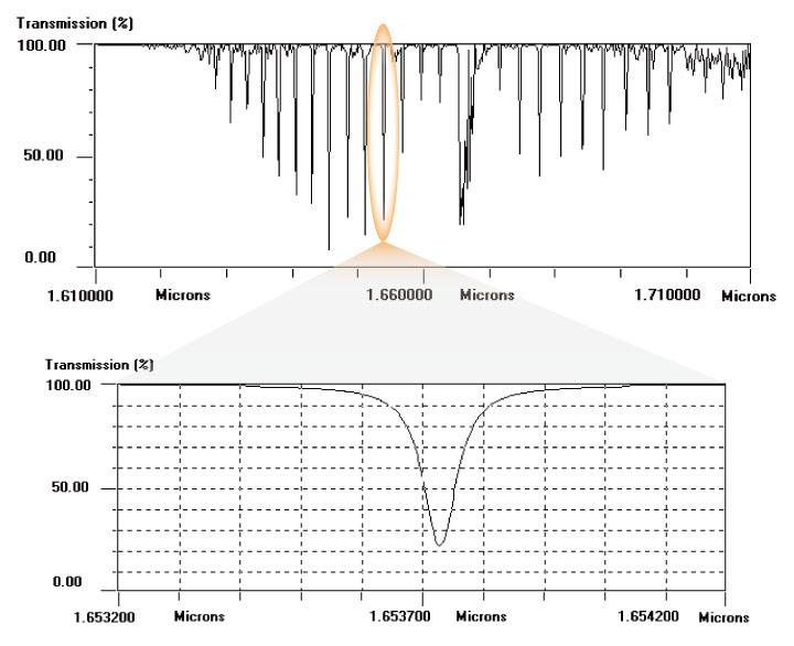 Measuring methane wavelength