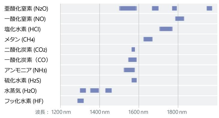 主なガスの吸収線波長