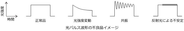 光パルス波形の不良品イメージ
