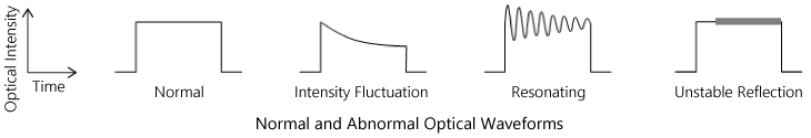 Normal and Abnormal Optical Waveforms