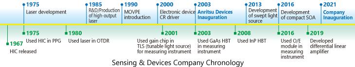 Sensing & Devices Company Chronology