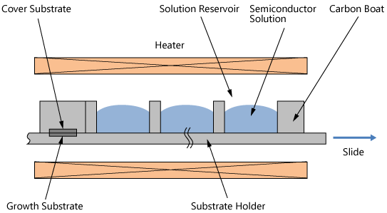 Schematic of Liquid Phase Epitaxial Growth Equipment
