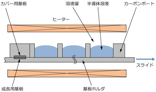 液相成長装置の模式図