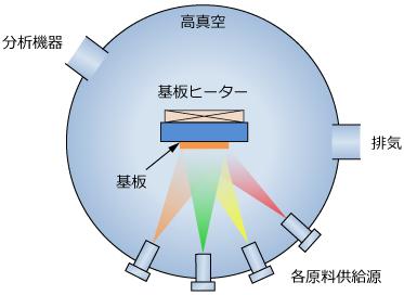 MBE装置の模式図