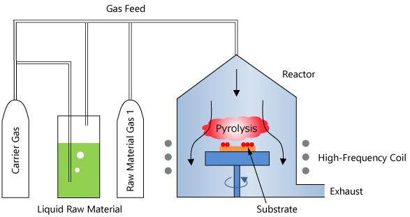 MOCVD Equipment Schematic