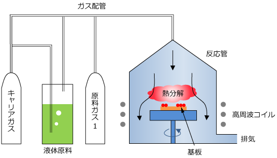 MOCVD装置の模式図