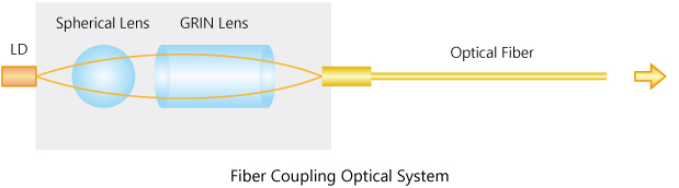 Fiber Coupling Optical System