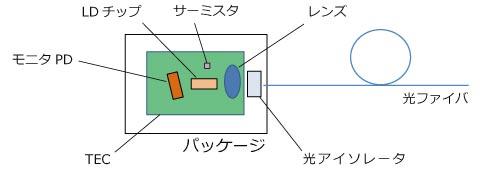 バタフライモジュールの内部構造