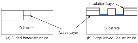 Examples of Cross-section Structure