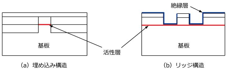 デバイスの断面構造の例