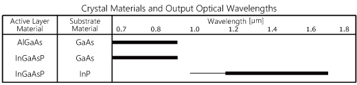 Crystal Materials and Output Optical Wavelengths
