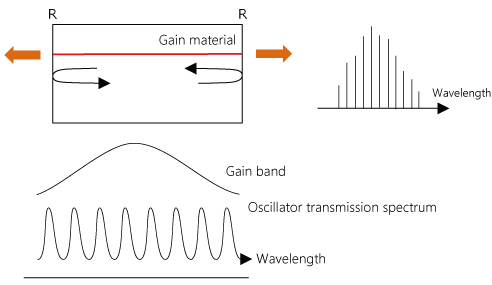 Fabry-Perot Laser