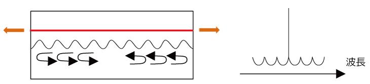 DFBレーザの構造