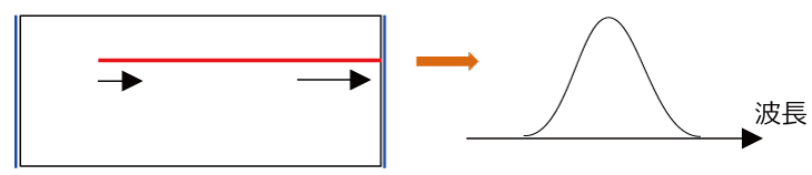 SLDの構造