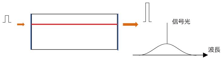 SOAの構造