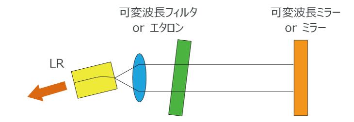 波長可変光源の構成例