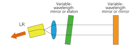Example of Variable-Wavelength Light Source