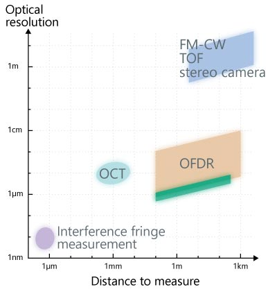 Comparison of OFDR and Various Spatial Measurement Methods