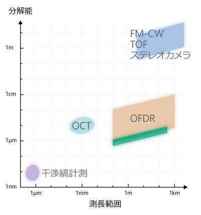 OFDRと各種の空間測定方式の比較