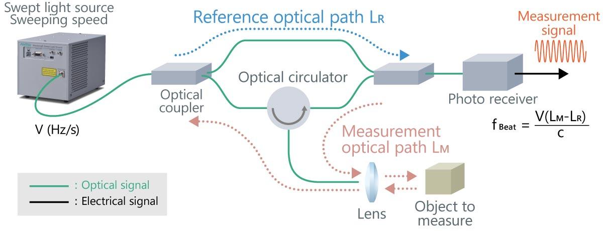 A measurement block chart of the OFDR optical measurement method