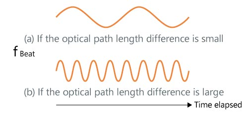 Each optical path and the measurement signal