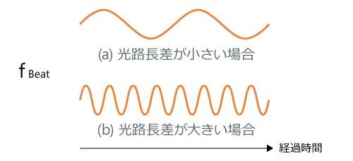 光路長差の大小と測定信号