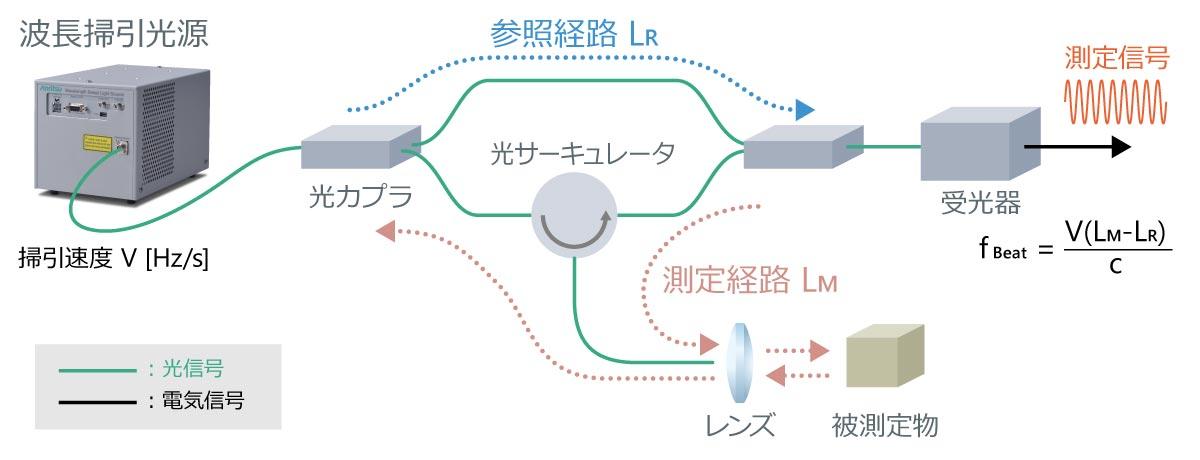 OFDRの光計測手法による測定ブロック図
