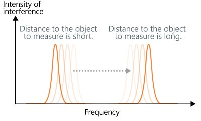 The distance to the object to measure and the frequency