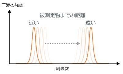 被測定物までの距離と周波数