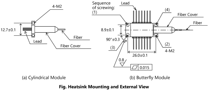 Fig. Heatsink Mounting and External View