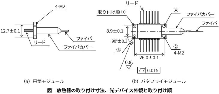 放熱器の取り付け寸法、光デバイス外観と取り付け順