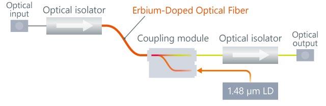 Example EDFA Configuration
