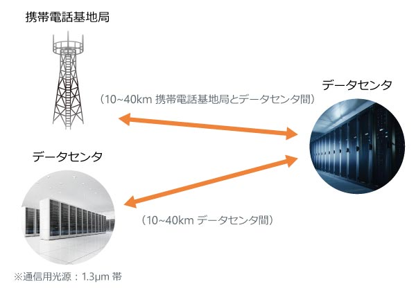 100GBASE-ER4通信 伝送ロス補完模式図