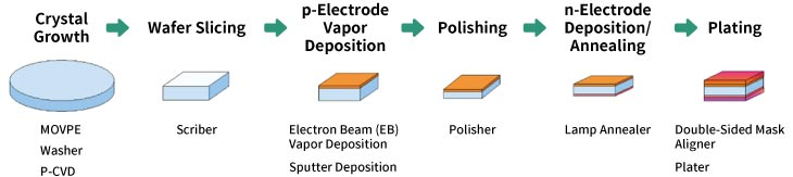 Outline of Wafer Processing