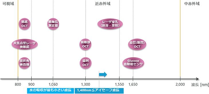 ヘルスケアの応用分野マップ