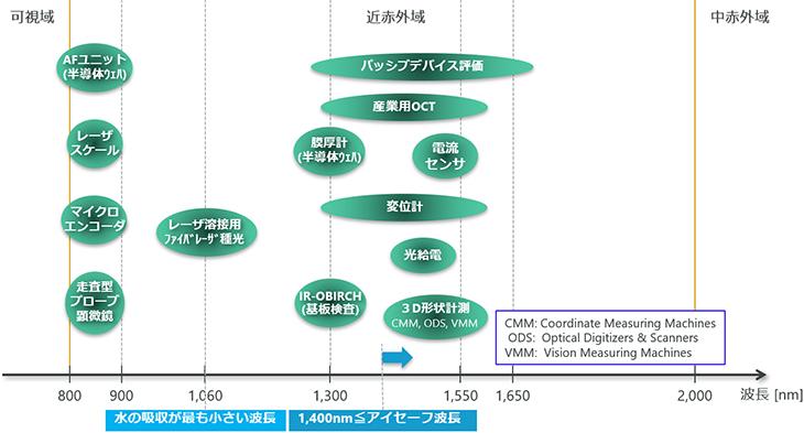 産業計測の応用分野マップ