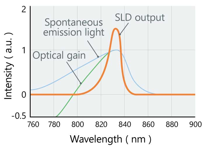 The spectral width of an SLD