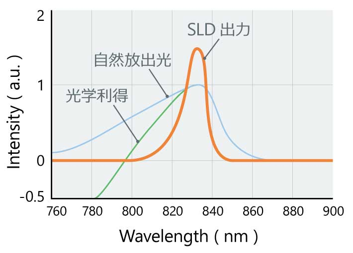 SLDのスペクトル幅