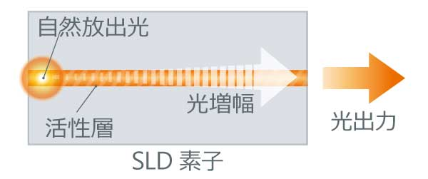 SLDの動作原理