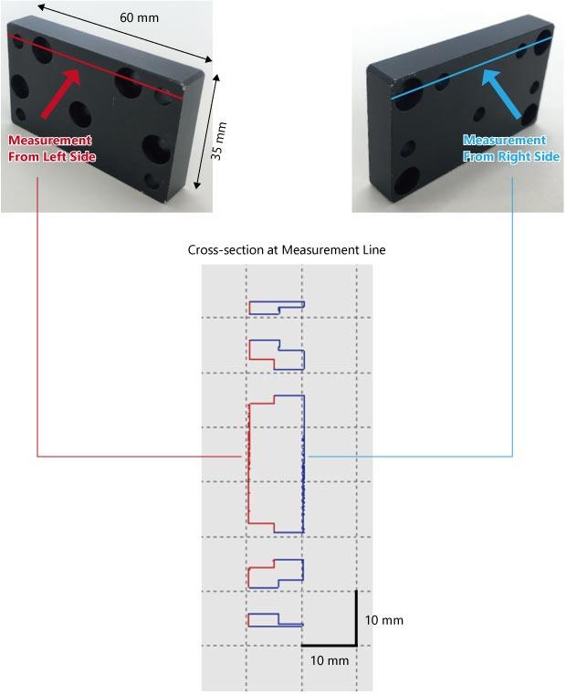 Example of Measuring a Metal Block