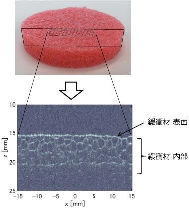 気泡構造をもつ緩衝材を測定した例