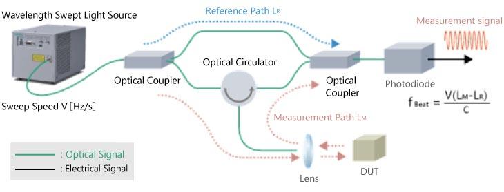Surface Shape Measurement Example