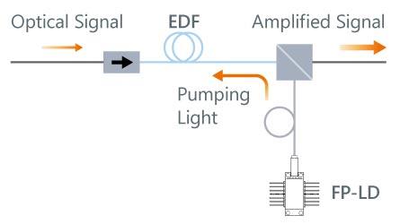 EDFA schematic
