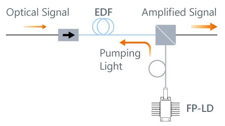 EDFA模式図