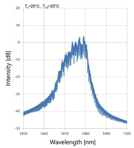 Example FP-LD spectrum