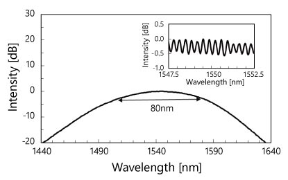 ASE Spectrum of Gain Chip